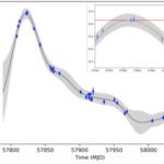 時間変動データに対する確率過程モデルの有用性