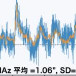 ニューラルネットワークによる風データを用いた ASTE の指向誤差の推定